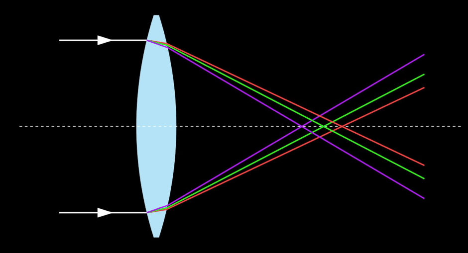 What is chromatic aberration?