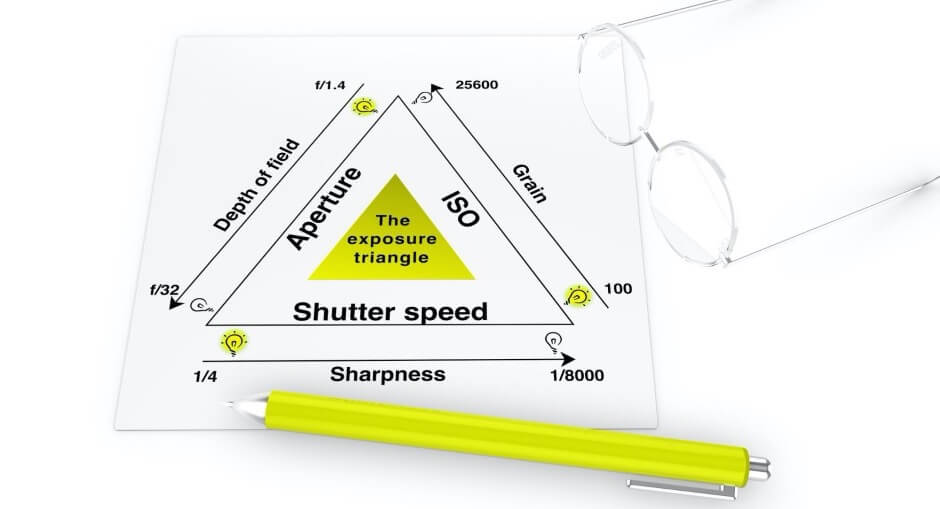 The Exposure Triangle Understanding: Guide for Beginners